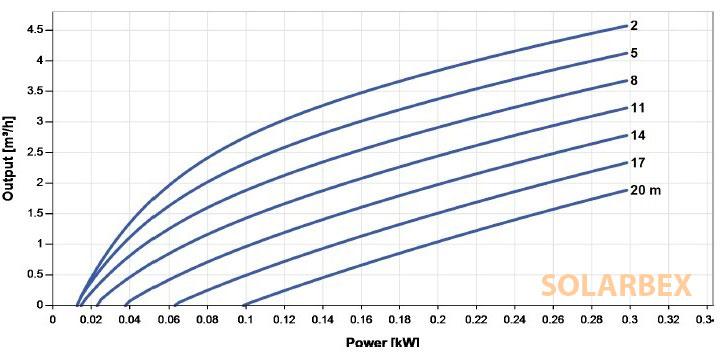 grafico produccion bomba lorentz ps2 150