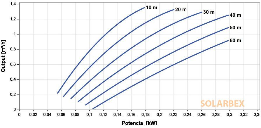 caudal bomba lorentz ps150 grafico