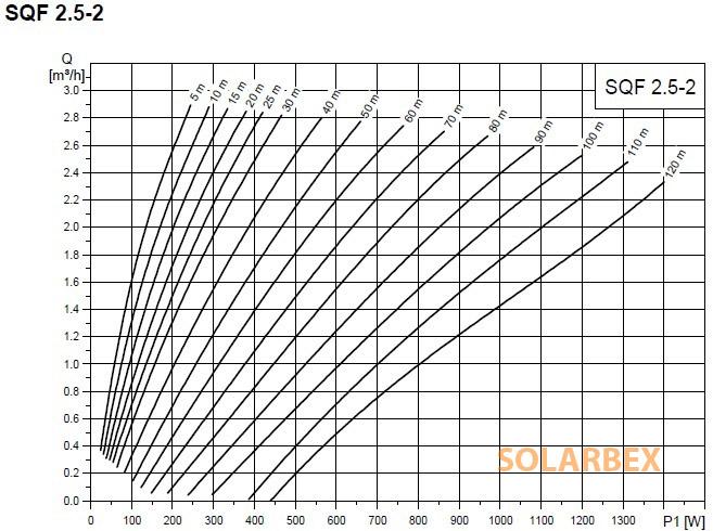 caudal bomba grundfos sqflex 2.5-2