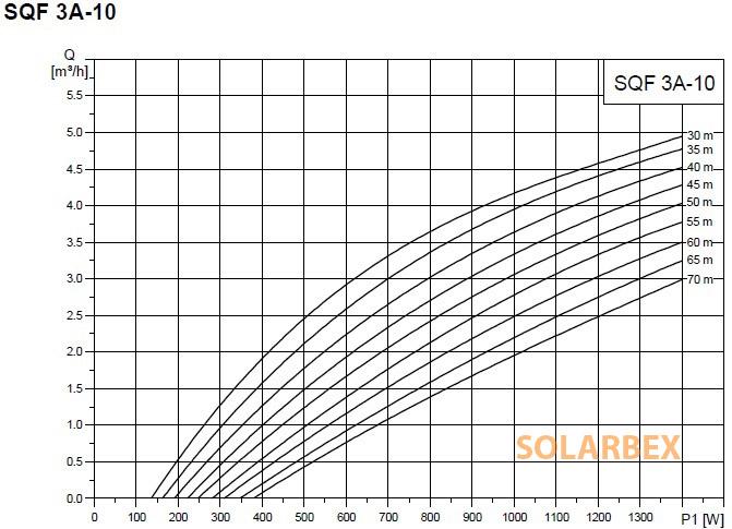 caudal bomba agua grundfos sqflex 3a-10