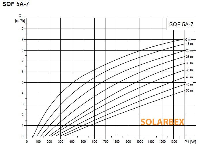 bomba grundfos sqflex 5a-7 caudal rendimineto