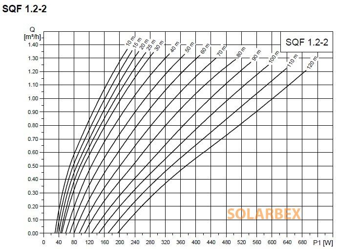 caudal bomba grundfos sqflex 1,2-2