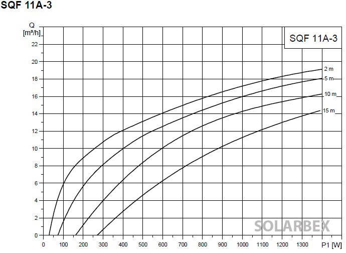 bomba grundfos sqflex 11a-3 rendimineto caudal