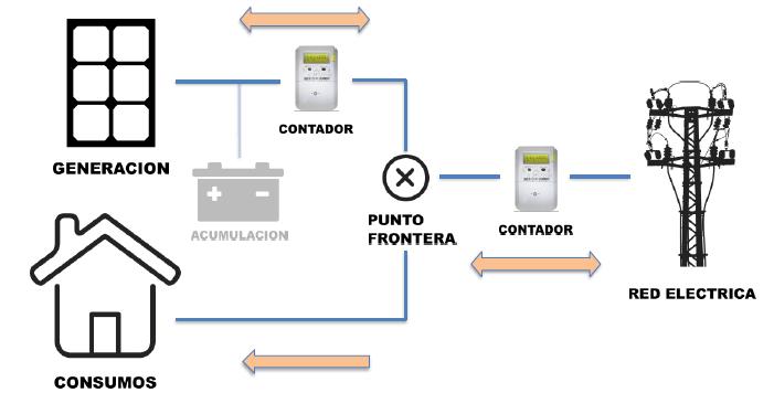 kits solares autoconsumo esquema instalacion