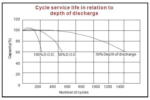 ciclos carga descarga bateria agm kaise
