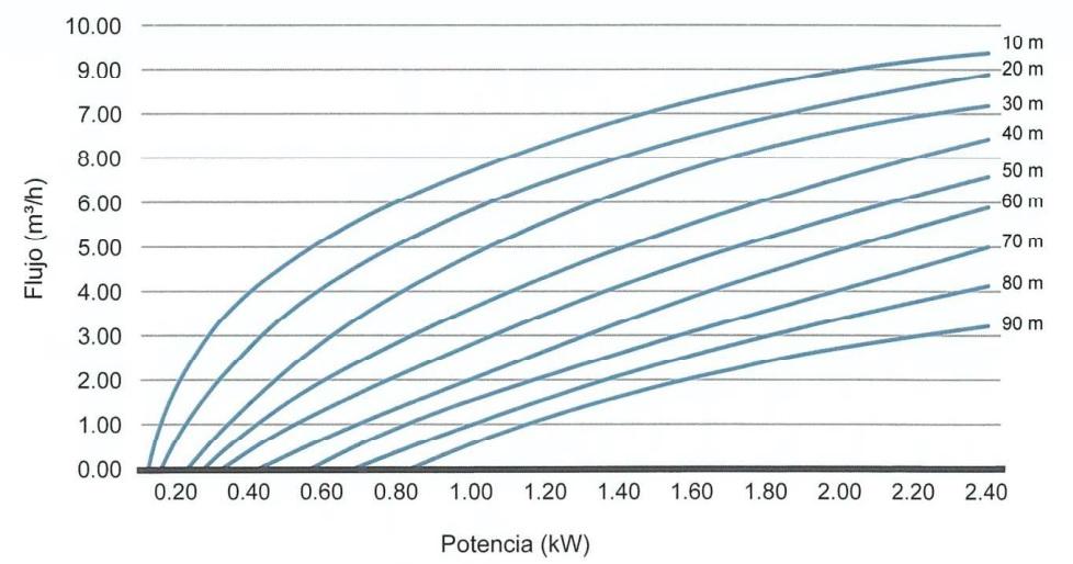rendimiento bonba solar sumergible acrosun
